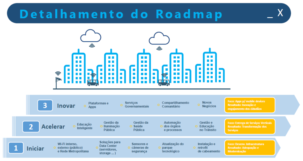 Roadmap Smart Cities